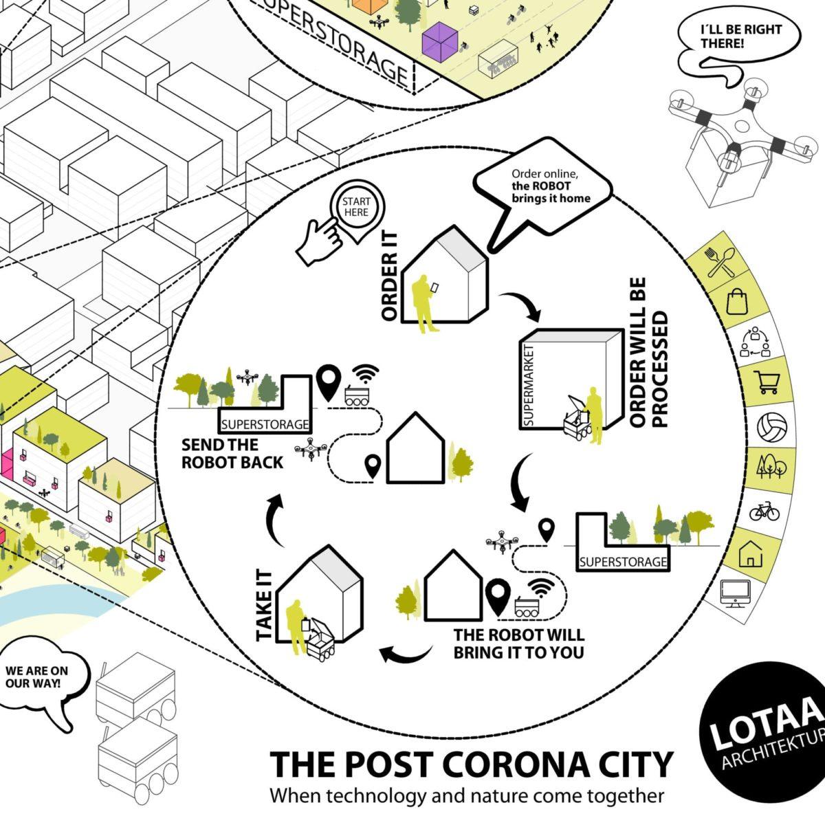 Post Corona City